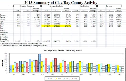 Kansas City Real Estate Statistics for June 2013