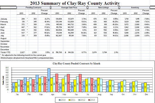 July 2013 Kansas City Real Estate Market Activity