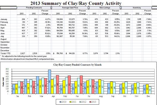 July 2013 Kansas City Real Estate Market Activity