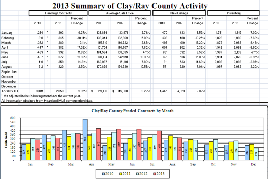 Clay County Real Estate Market Activity