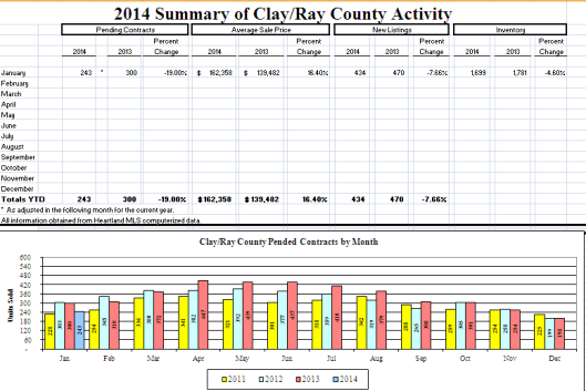 Clay County Market Activity Update