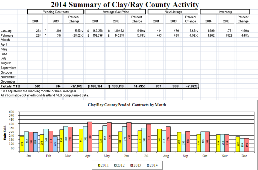 Clay County, MO February Market Activity